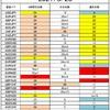 FX サイクル理論 今週の戦略(8/30~)