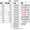 素人による株日記(令和3年3月・その3)