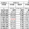 【月次集計】2021年2月末(10カ月) +5,108,913円(+56.6%)