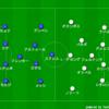 【マッチレビュー】19-20 ラ・リーガ第8節 バルセロナ対セビージャ