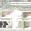 厚労省報告書から介護事故報告件数が削除された経緯