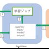 AWS SageMaker上でMobileNet SSDのモデルを学習する
