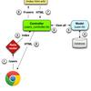 技術メモ RailsのMVCを理解する