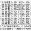 基幹送電線、利用率2割 大手電力10社の平均 - 朝日新聞(2018年1月28日)
