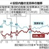 内閣支持続落36%…不支持は最高の52% - 読売新聞(2017年7月10日)