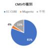 EC-CUBE2系サイトはWeb改ざんに注意