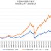 米国REITは過去最高値圏でも利回り面で割高感なし