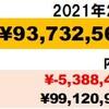 富裕層まで627万円!】2021年2月資産状況