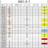 FX サイクル理論 サイクル回数(2/7)