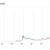 ビットコインのバブル崩壊が株価暴落を引き起こすなんて嘘だと思った話