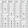 【ハンドボール】関東学生春季リーグ 5/20 最終日