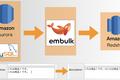 【Embulk】MySQL から Redshift へのレコードコピーで「改行&タブが消える」