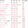 【LCC 】機内持ち込み可能キャリーバッグ(54×38×23cm 以内)
