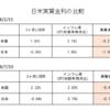 実質金利は日本↑米国↓ / それでも円高になるレベルではない