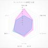 【ルヴァンカップ決勝プレビュー】セレッソ大阪 vs 川崎フロンターレ ~決戦前夜、両チームをデータで比べてみました~