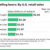 USA Today 2017年 アメリカ国内ビールブランド シェアランキング