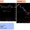 【USD/JPY】ドル円分析 - 引き続きロング 買い増しも -【2018.8.28】