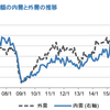 JPM証券の機械セクターレポートを読む