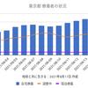 東京5386人 新型コロナ感染確認 5週間前の感染者数は1149人