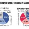 安倍政権は沖縄の声を聞け ! ー 県内移設反対の県民 61% (4月) から 74.1% (5月) 増!