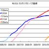 MySQL 5.5.6-rcリリース
