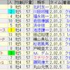 第63回大阪杯(GI)