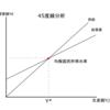 乗数過程(乗数効果)とは ー大学生の視点で理解するマクロ経済学