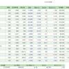 3/27の損益・PF(-44,928円)