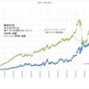 本日の損益 +91,224円