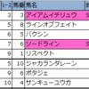 【福島・阪神・函館】新偏差値予想表・厳選軸馬 2020/7/4(土)