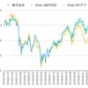 eMAXIS Slim S&P500誕生と米国株式インデックス(楽天全米株, iFree NYダウ, iFree S&P500)