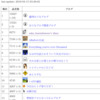 読者登録数が多いブログは、やっぱりおもしろい!