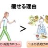 【基礎代謝とは】 簡単に痩せない人/ 注意する習慣 (基礎代謝を上げる⇒効率的なダイエット効果)