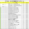 Amazonサイバーマンデー到来!PITAKAのスマホケースが20~35%オフ!!