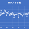東京都知事のコメントから察する本日の感染者数の予想
