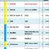 2015年Billboard JAPAN Hot 100週間チャート回顧
