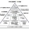 リチャード コシミズのブログから世界支配構造の日本編