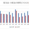 【資産運用】2020年10月の配当金・分配金収入