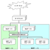 keepalived + MySQL-MHA + xtrabackupで自動フェイルオーバーと手動フェイルバック(その1 keepalived編)