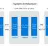 SBクリエイティブ様 導入事例を公開ました(CData JDBC Driver + Talendで基幹システム連携を実現)