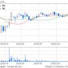 豊和工業(株) (6203) 高値 株式