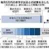 【続】老後年金2000万円不足問題