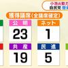 【都議選2017】小池新党が大躍進、自民党は歴史的惨敗