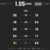 【ボロボロのメンタル】サンロッカーズ渋谷 vs 横浜ビー・コルセアーズ Game2 試合結果
