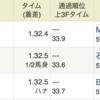 令和最初のGⅠ「NHKマイルカップ」万馬券的中!
