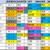 【マリーンステークス予想(函館)】2020/7/12(日)