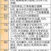 西日本新聞の特集「韓国葛藤 光州40年」