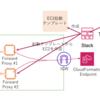 AWS CloudFormation 起動テンプレート+CloudFormationヘルパースクリプトを使ってFowardProxyインスタンスを複数作成する