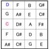 <不定調性論用語/概念紹介44>副次的和声単位