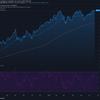 2021-6-22 週明け米国株の状況